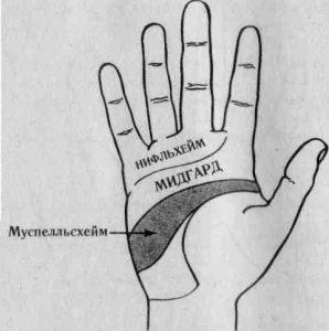 Символы рунической хиромантии