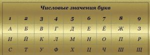 нумерология цифрового значения буквы «А»