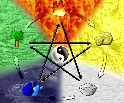 Металл-Огонь по фэн-шую