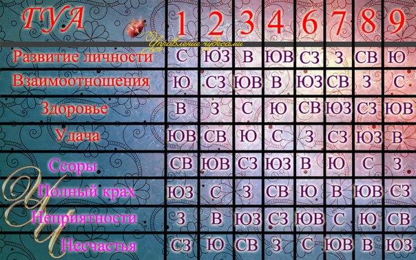 таблица чисел Гуа