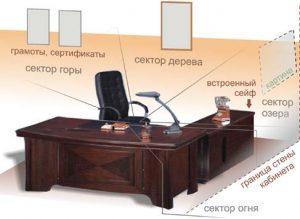 Фен-шуй: кабинета директора