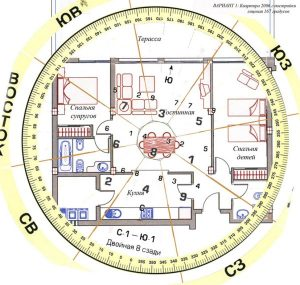 Расположение дома по фен-шую