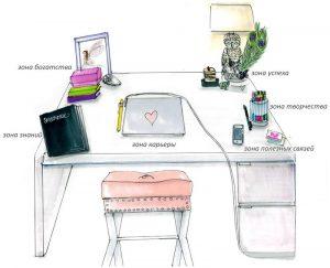 зоны рабочего стола по фен-шую