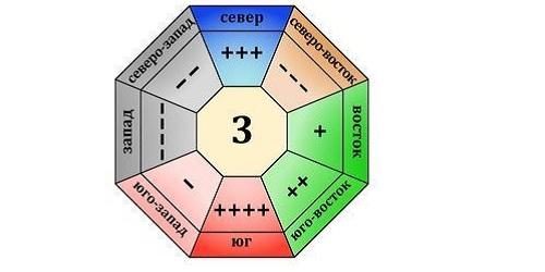 Значение чисел Гуа 3